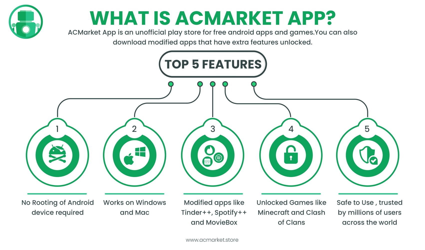 acmarket features